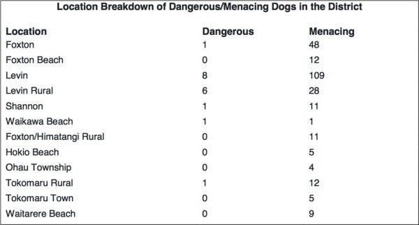 Dangerous and menacing dogs in Waikawa Beach 2015 to 2016.