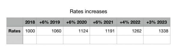 Rates calculation.