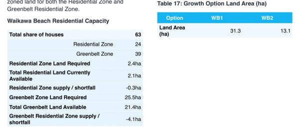 Residential capacity.
