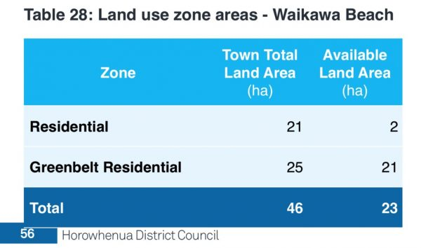 Land use zone areas - Waikawa Beach.