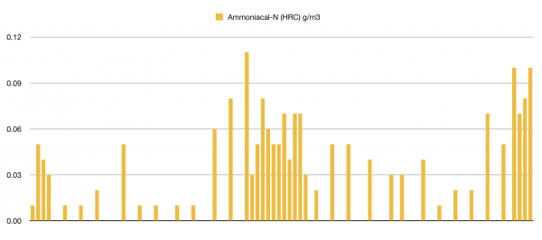 Ammoniacal nitrogen levels in the Waikawa Stream, per Horizons Regional Council monitoring.