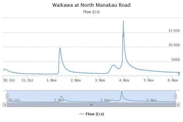 Waikawa flow North Manakau.