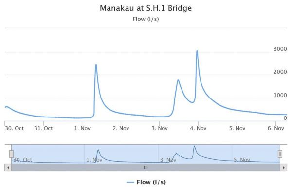 Waikawa flow South Manakau.