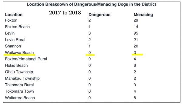 Menacing and dangerous dogs 2017 to 2018.