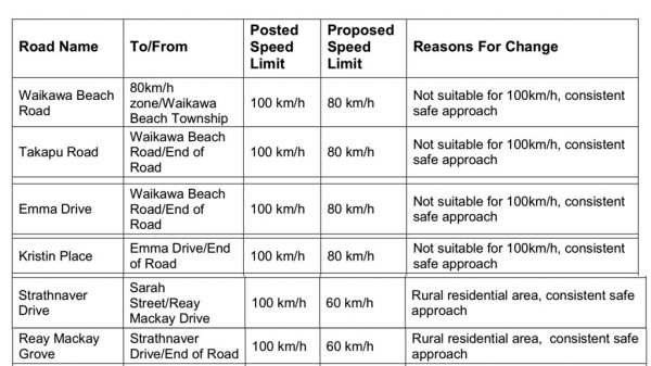 Proposed speed limits on 'our' roads. Mainly dropping to 80 kph or 60 kph.