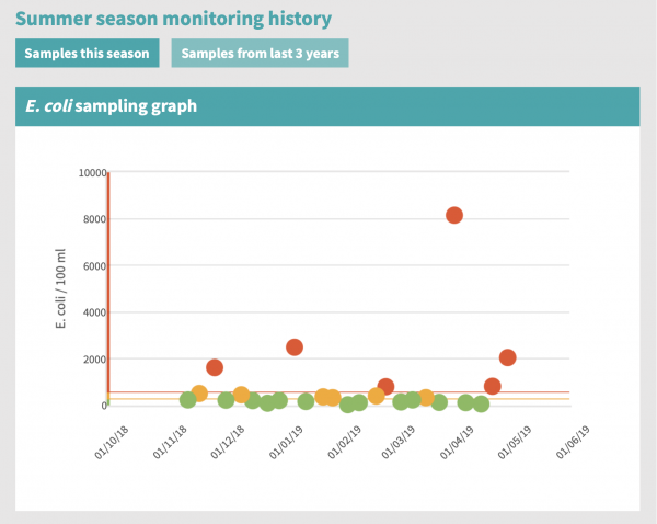 Graph showing results of the 2018-2019 summer water monitoring.
