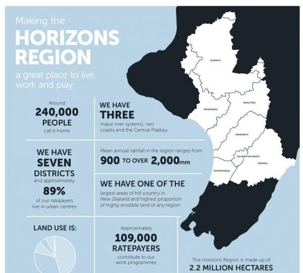 Horizons region map.