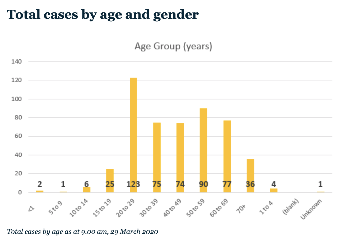 Graph showing 20-29 year olds have a high number of cases.