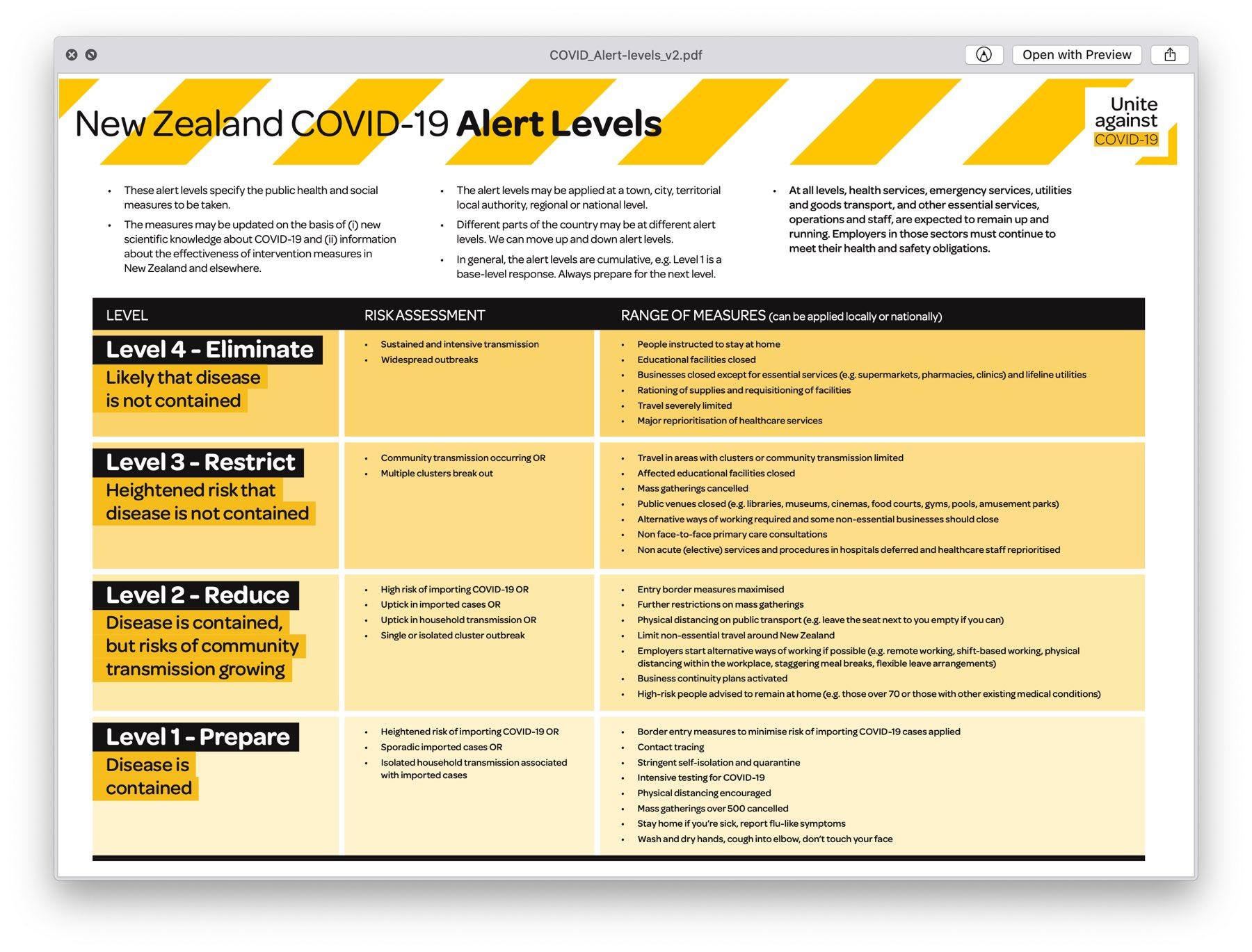 Covid-19 alert levels chart.