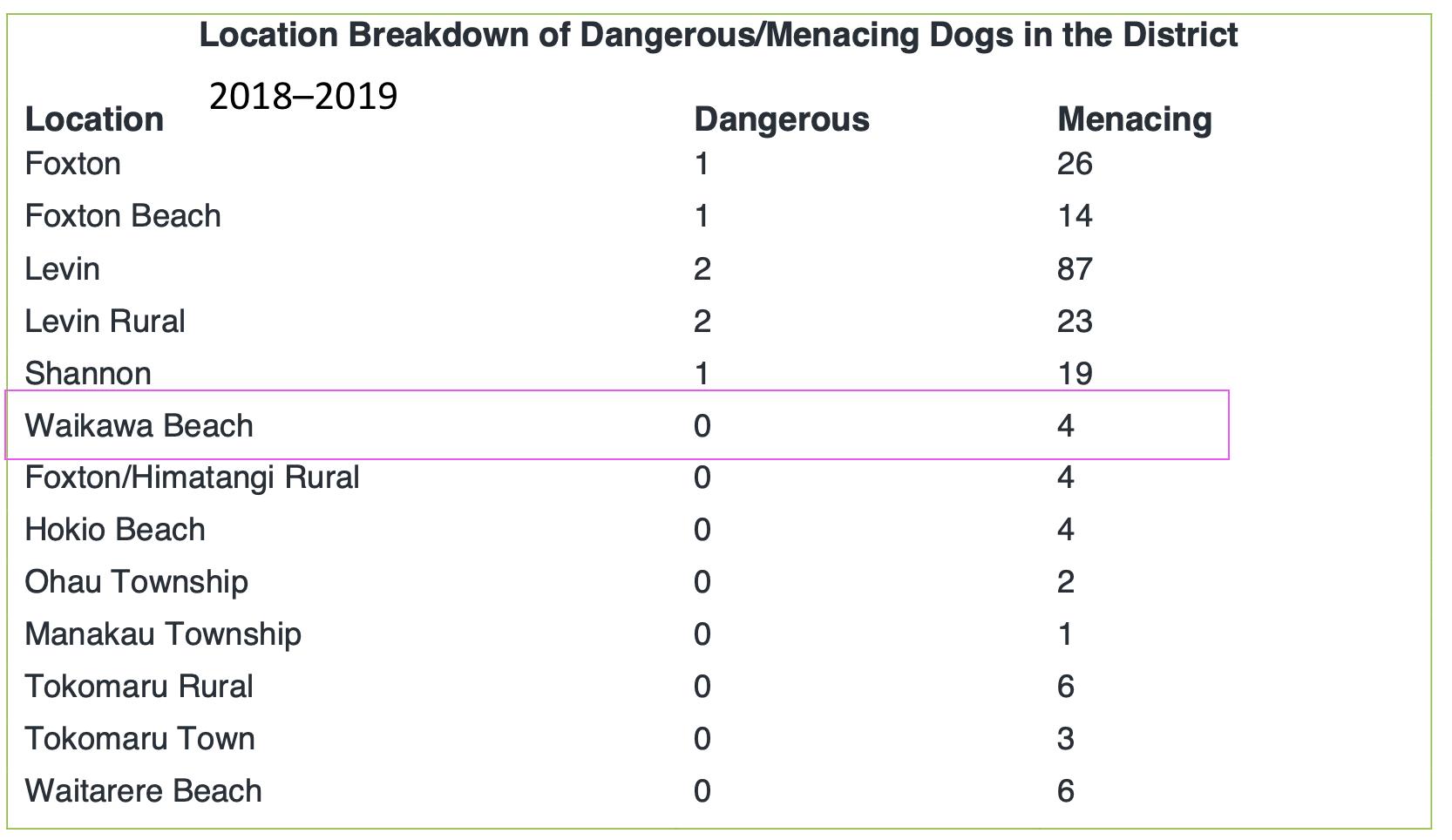 Menacing dogs 2018 to 2019.